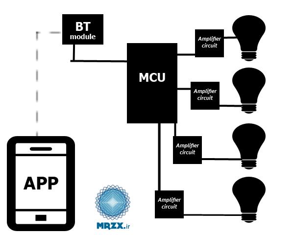 دیاگرام پروژه کنترل شدت نور لامپ با بلوتوث