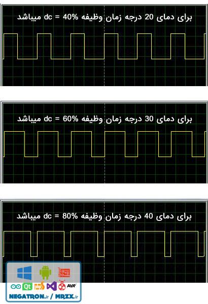 pwm-duty-cycle-percent