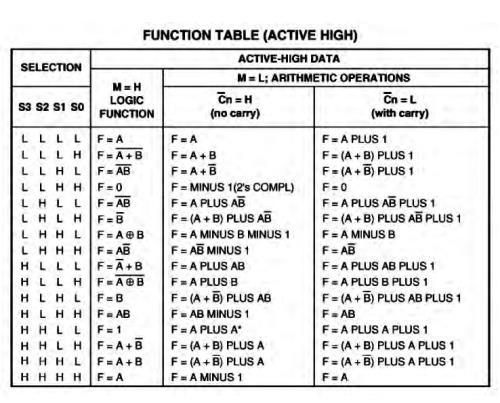 74LS181-function