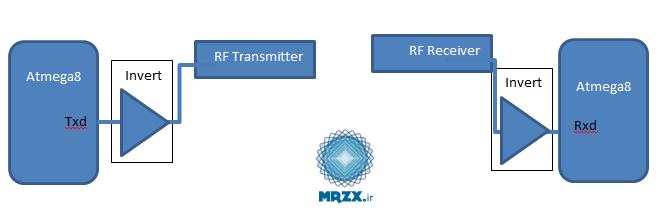 برقرای ارتباط بین میکروکنترلر avr و ماژول های RF